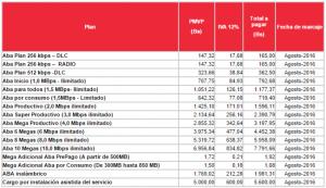 Nuevos precios ABA CANTV